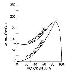torque graph